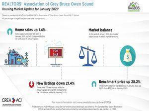 January 2021 Grey Bruce Housing Market Update